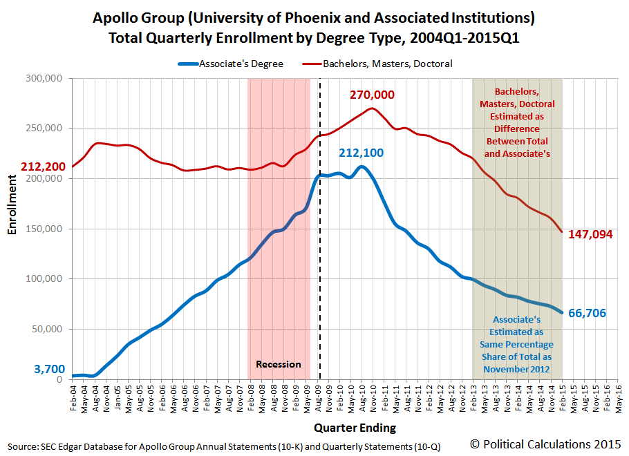 Apollo Group (University of Phoenix and Associated Institutions) Total Quarterly Enrollment by Degree Type, 2004Q1-2015Q1