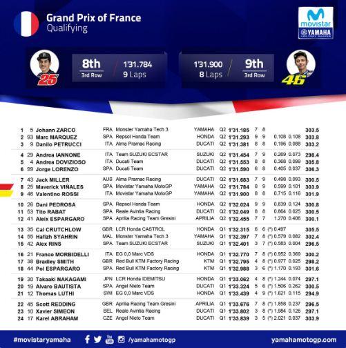 Hasil Kualifikasi MotoGP Prancis 2018