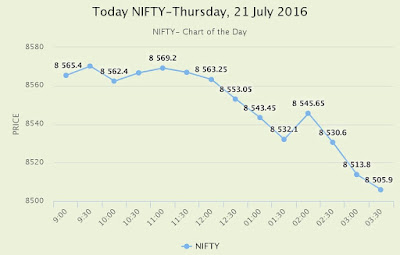 NIFTY Trend for Thursday, 21 July 2016