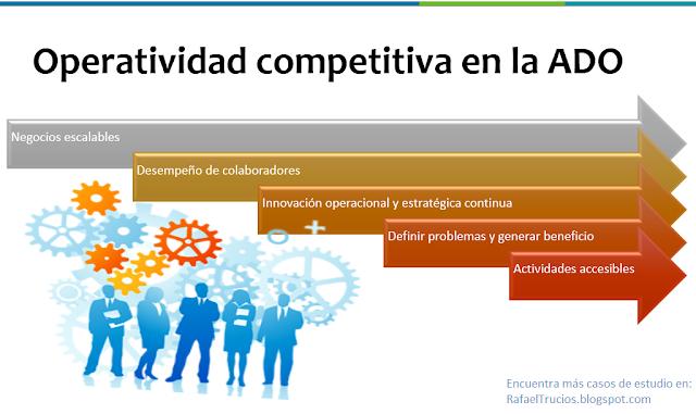 Operatividad competitiva de la Administración de Operaciones