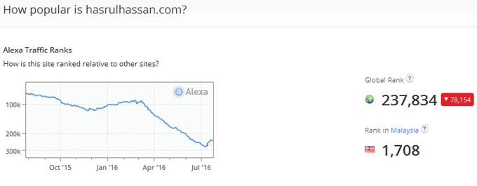 Kedudukan ranking blog terbaik alexa rank 2016