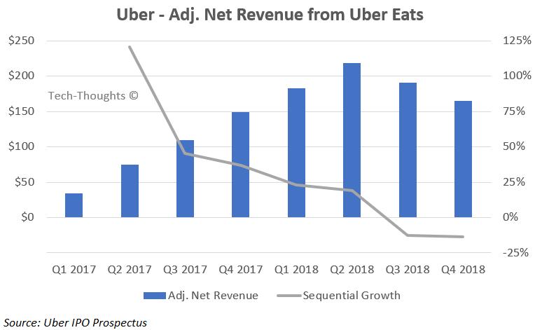 Uber Eats Revenue
