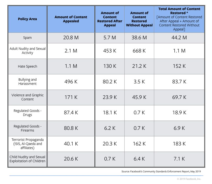 Facebook Community Standards Enforcement Report - chart