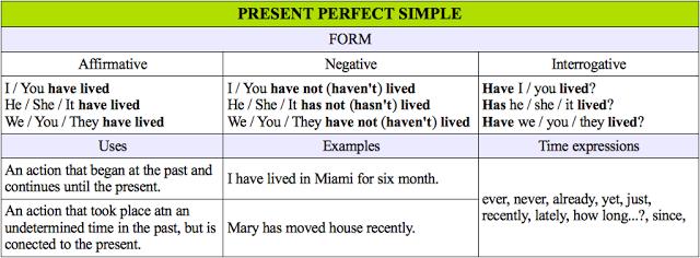 Past Cram Grammar Simple Ego4u