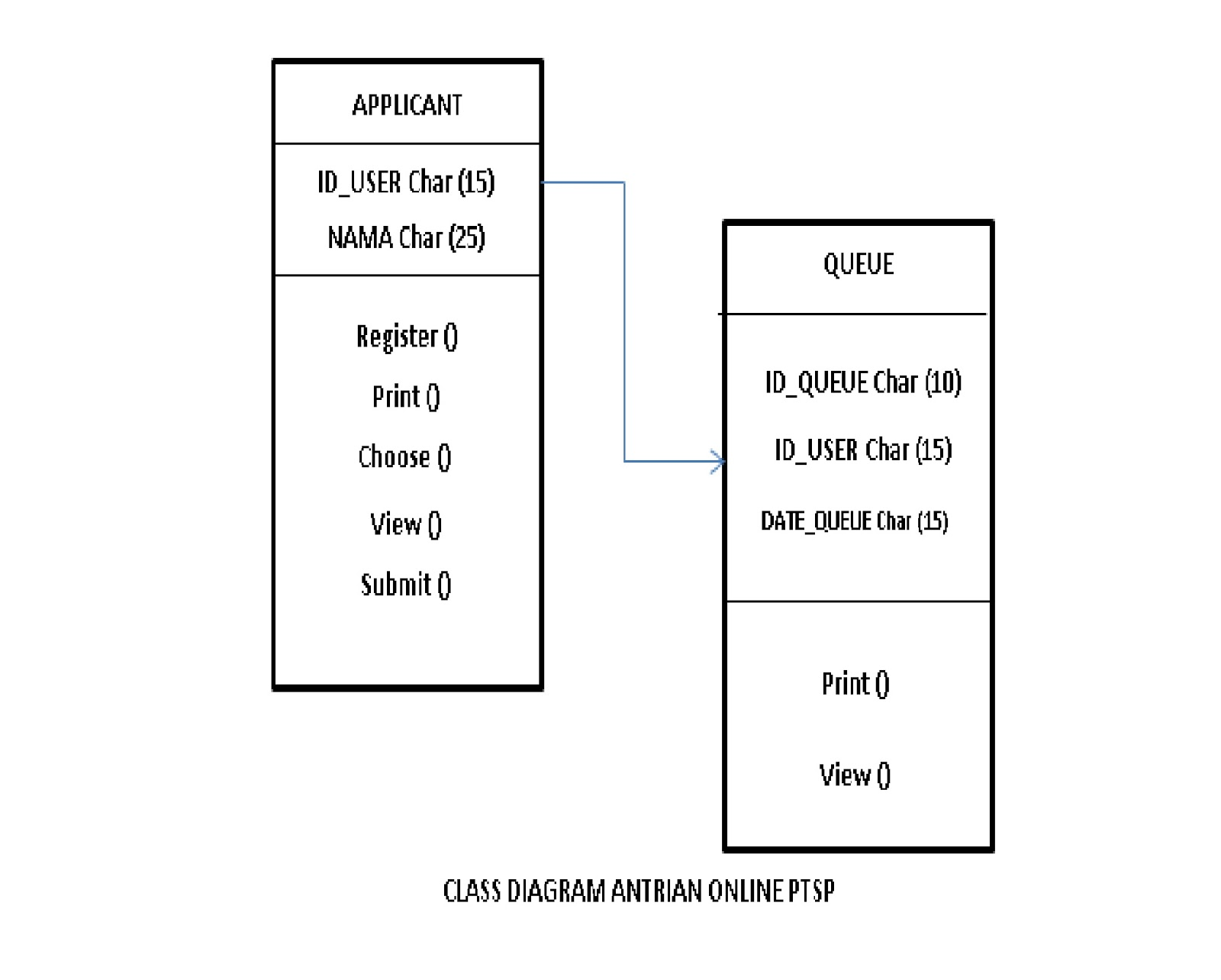 Use case class diagram antrian online bptsp 1 seratanisa gambar 2 class diagram ccuart Image collections
