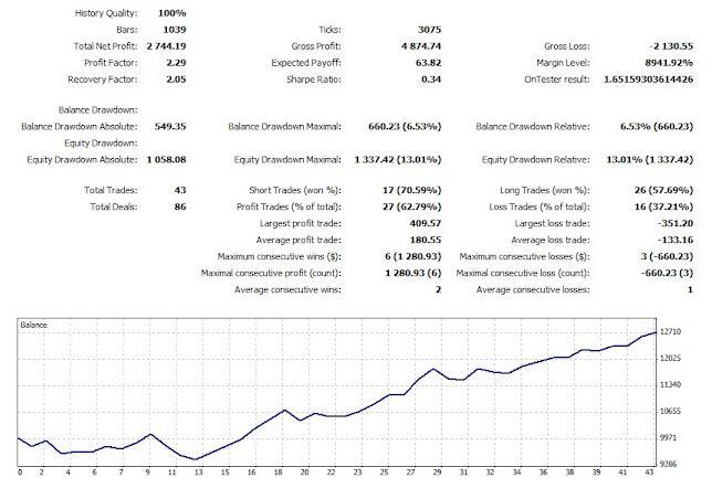 Donchian 5 & 20 trading system
