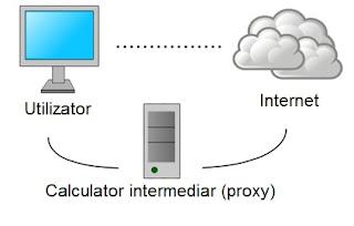 Conectarea la internet printr-un calculator aflat la distanta cunoscut si ca proxy