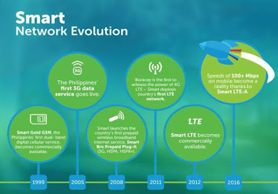 Smart Network Evolution; To 4G and Beyond