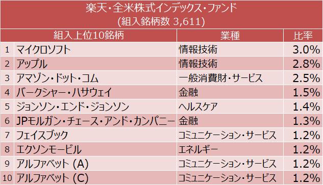 楽天・全米株式インデックス・ファンド 組入上位10銘柄