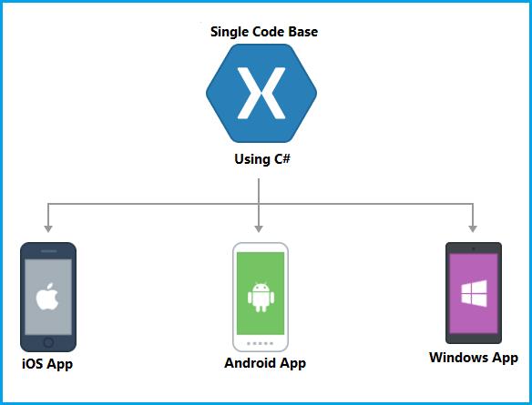 Xamarin Cross-platform Application Development Pdf
