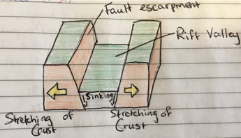 Plate tectonics for leaving cert georgaphy the separation is ongoing as he earths lithosphere is divided into rigid sections called plates which are floating on the magma and being moved by yelopaper Images