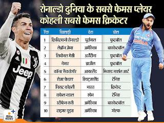 ईएसपीएन के अनुसार विराट कोहली विश्व के टॉप 100 प्रसिद्ध खिलाड़ी में 7वें  नंबर पर है