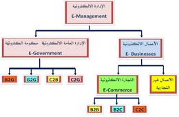 أساسيات التسويق الإلكتروني