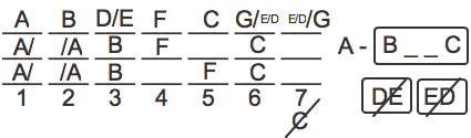 Linear Logic Game Diagram and Explanation