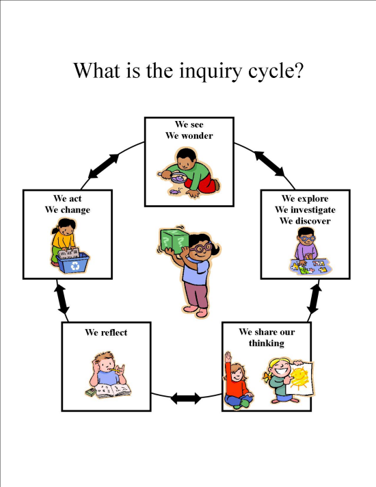 IB Inquiry Cycle