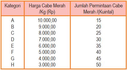 Contoh tabel permintaan - hukum permintaan