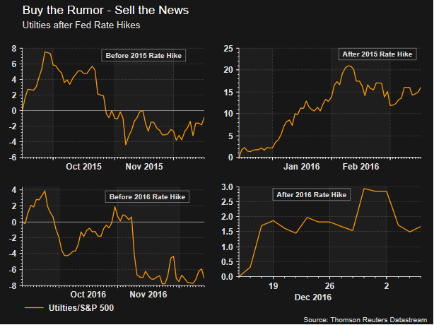 Buy the rumor sell the news forex