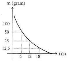 grafik peluruhan radioaktif