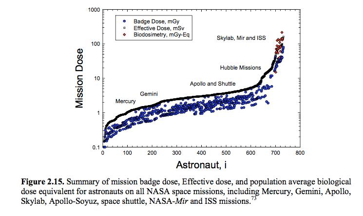 NASA Document Implies No Go To Moon | OUTWARD TRENDS