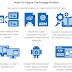 Multi-OS Engine Intel: Il cross-platform che usa Java