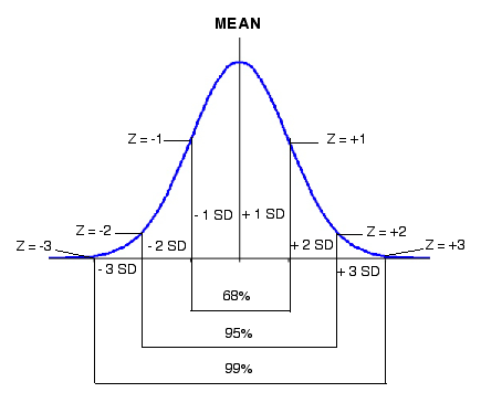 relationship between value and standard deviation