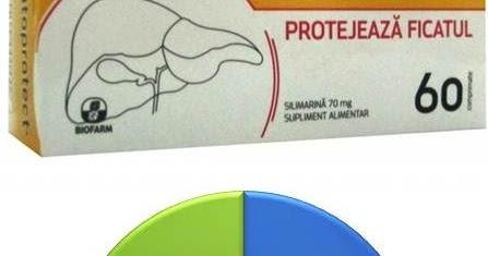 hepatoprotect slabeste
