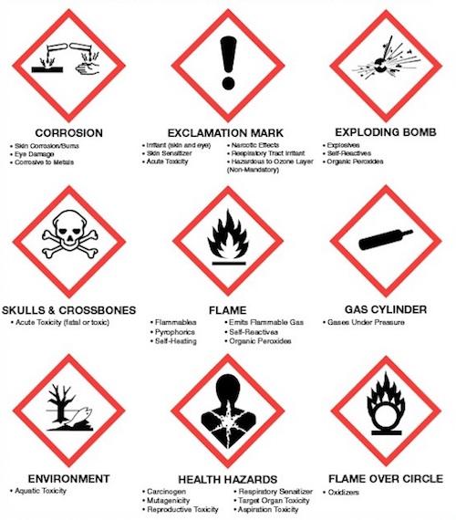 Safety Risks: GHS Pictograms