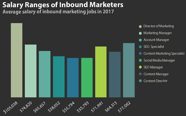 Salarios promedio en Inbound Marketing en 2017