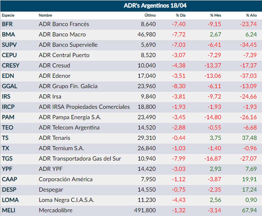 Se desploman las acciones argentinas en Wall Street después del anuncio electoral del presidente Macri