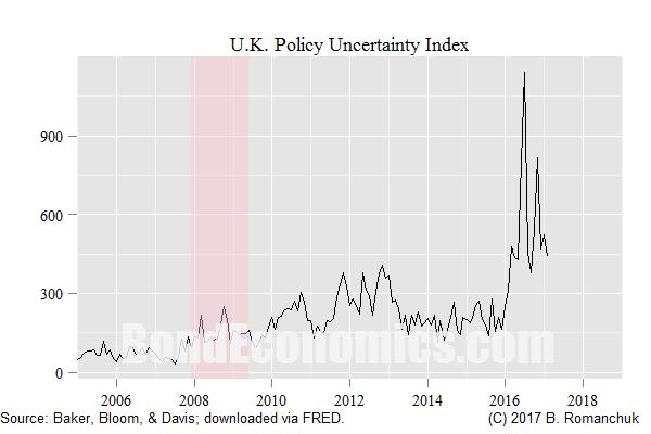 Chart: U.K. Policy Uncertainty Index