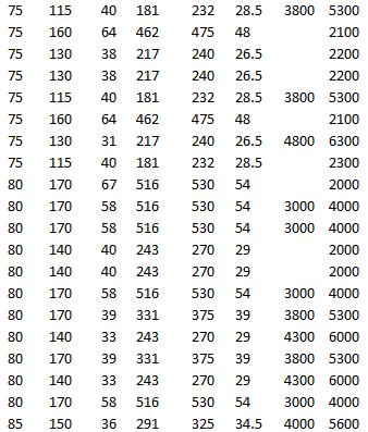 SKF BS2-2315-2RSK/VT143, SKF 22215 EK, SKF 24015-2RS5/VT143, SKF BS2-2316-2RS/VT143