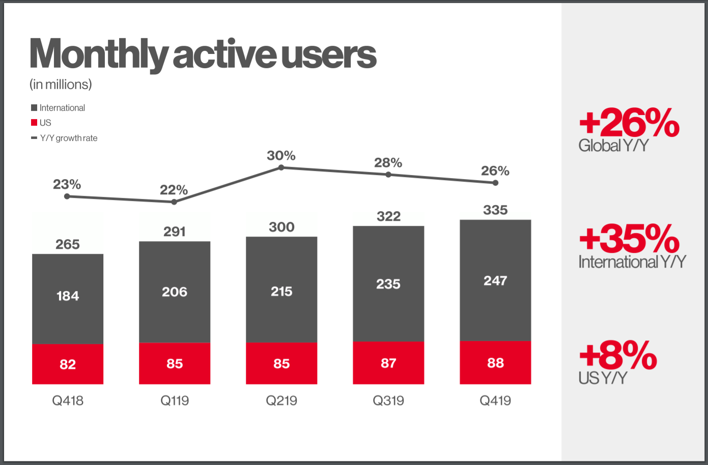 Pinterest Boasts 335 Million MAU in Q4 2019 report