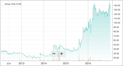 Picture shows the five-year price movement graph of PTL Enterprises