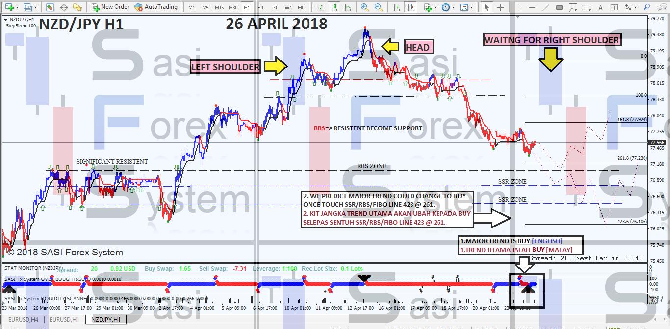 Teknik Trading FOREX - Kunci