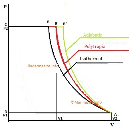 Single Stage Air Compressor Basic Theory With PV Diagram ...
