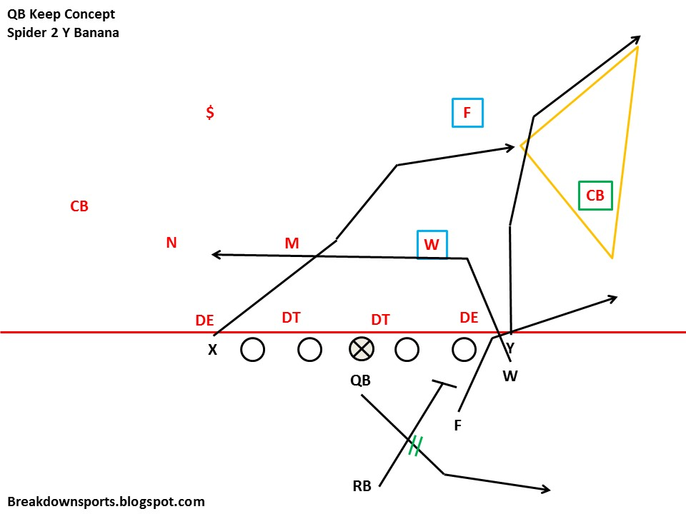 60cb8603d How about with the RB as the flat threat (with the FB cutting the DE),  playside TE as the corner route, and farside TE as intermediate cross.