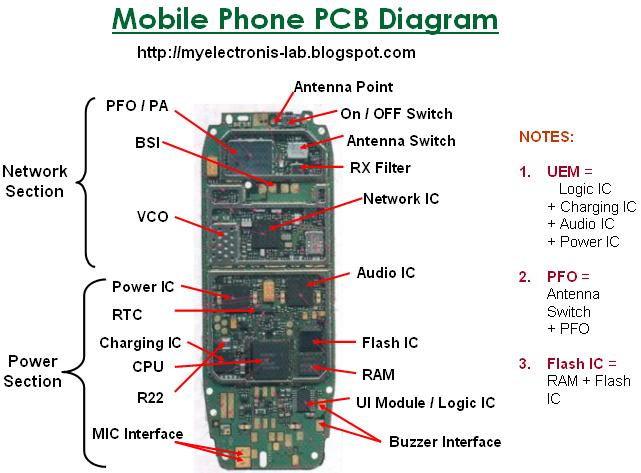 Electronics Circuit Application : Mobile Cell Phone PCB