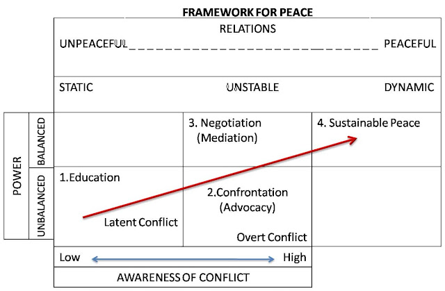 framework for peace via his diagram of Progression of Conflict