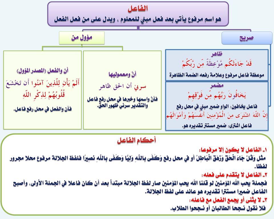 بالصور قواعد اللغة العربية للمبتدئين , تعليم قواعد اللغة العربية , شرح مختصر في قواعد اللغة العربية 76.jpg