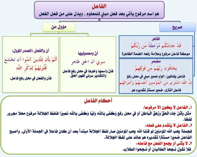 """انفراد.... كل قواعد اللغة العربية لطلاب """"ابتدائي - اعدادي - ثانوي"""" في صورة لوحات مبسطة مع الشرح والتدريبات 76"""