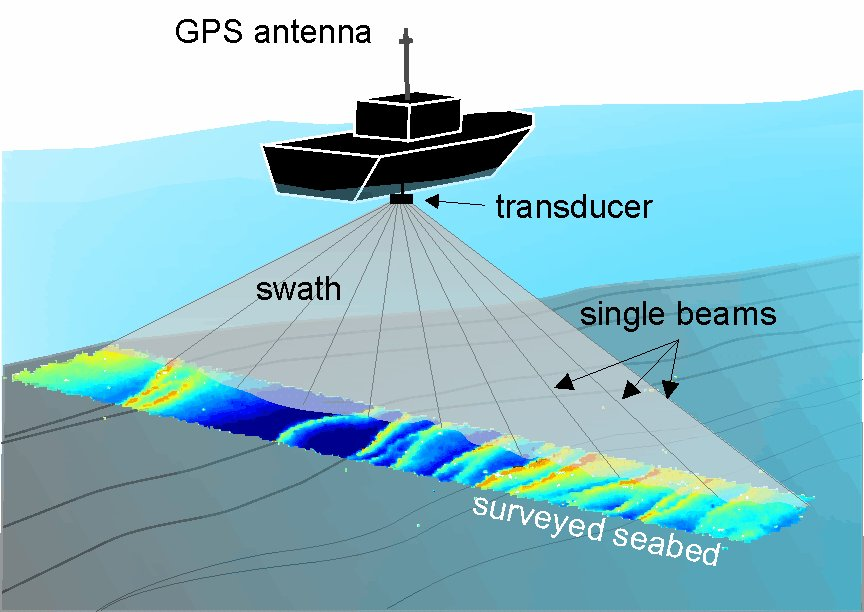 Jasa Pemetaan Dasar Sungai Danau Laut Bathymetric Jasa