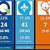 Nouveaux sondages Mainstreet et Léger: le PLQ toujours devant, PQ 3e
