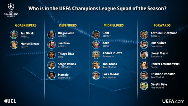 Equipo Ideal UEFA Champions League 2016