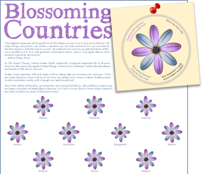 No Polygons Continued – Blossoming Countries