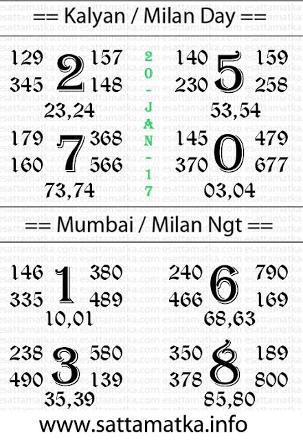 Free Trial Satta Matka Chart for Kalyan Matka | 20-Jan-2017