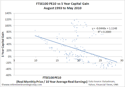 Chart of the FTSE 100 CAPE versus 5 Year FTSE 100 Capital Gain
