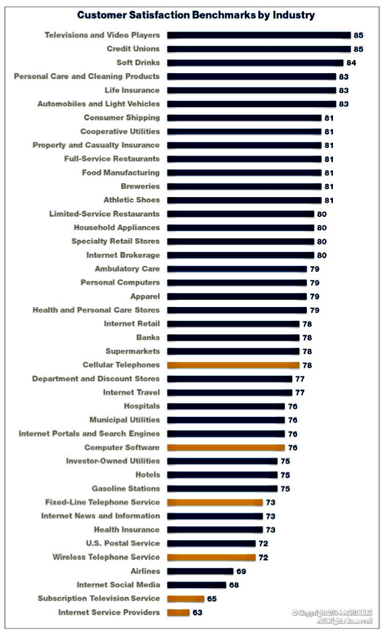 customer satisfaction in automobile industry investigate Product quality and customer satisfaction that are critical factors that can promote positive social change data were collected from a random sample (n = 77) of us automobile users and analyzed via simple and multiple linear regression, which showed a significant statistical relationship between product quality and customer satisfaction.
