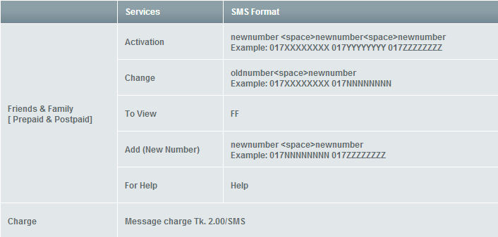 How to set FnF in GP,Banglalink,Airtel and Teletalk?
