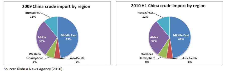 www enreport com: Overseas Activities of Chinese Oil