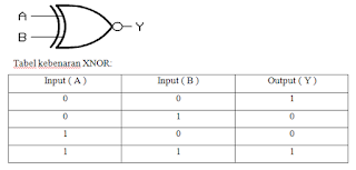 tabel kebenaran dan gerbang XNOR